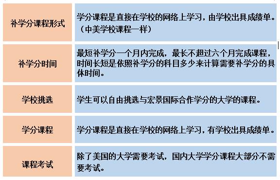补学分课程.png