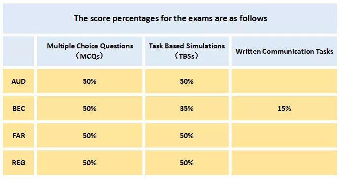 美国CPA考试.jpg