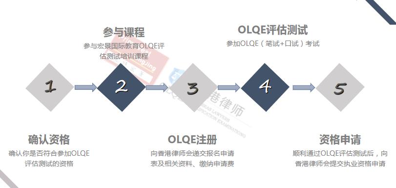 香港律师,OLQE