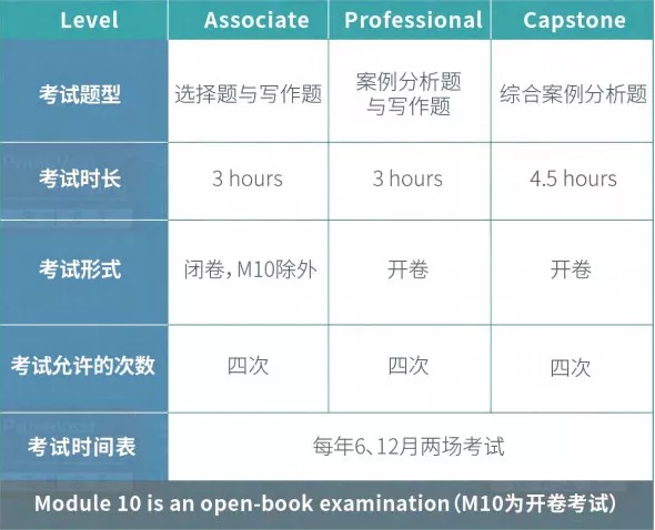 HKICPA考试考什么科目?题型分布如何?