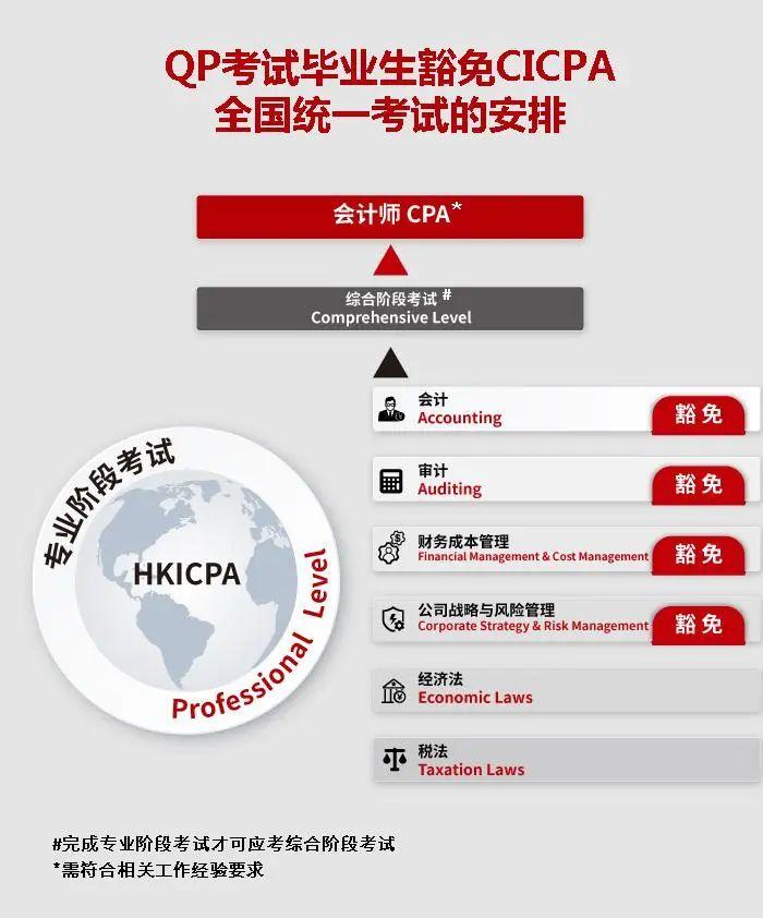 香港会计师公会的QP考场