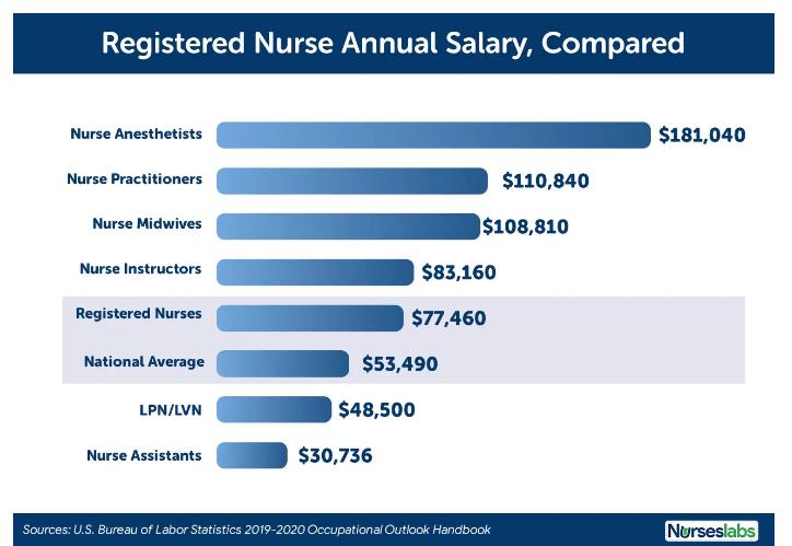 美国注册护士
